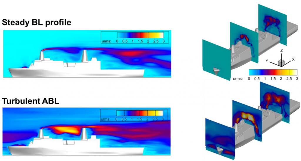 Comparison of steady inflow profile vs turbulent ABL.